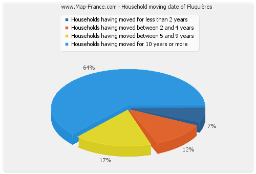 Household moving date of Fluquières