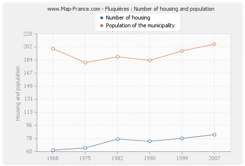 Fluquières : Number of housing and population