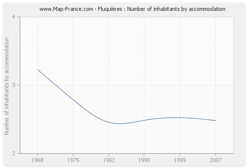 Fluquières : Number of inhabitants by accommodation