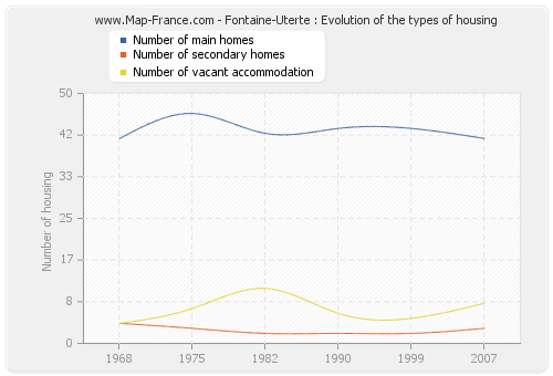 Fontaine-Uterte : Evolution of the types of housing