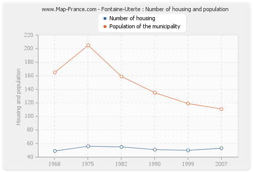 Fontaine-Uterte : Number of housing and population