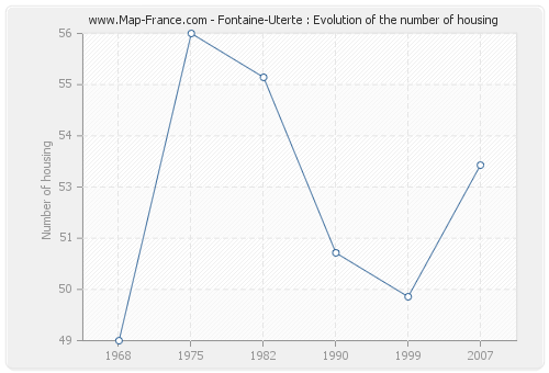 Fontaine-Uterte : Evolution of the number of housing