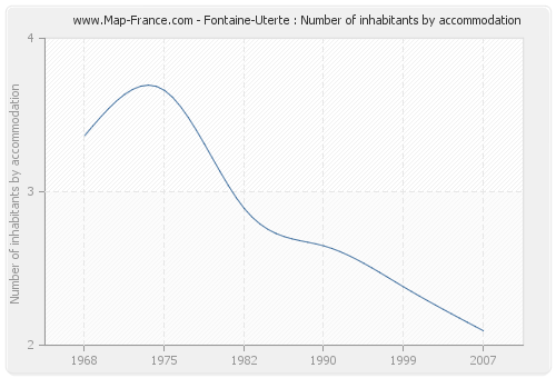 Fontaine-Uterte : Number of inhabitants by accommodation