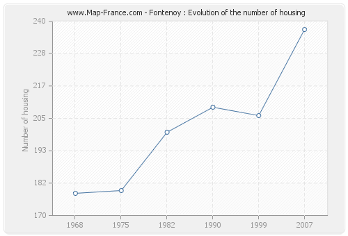 Fontenoy : Evolution of the number of housing