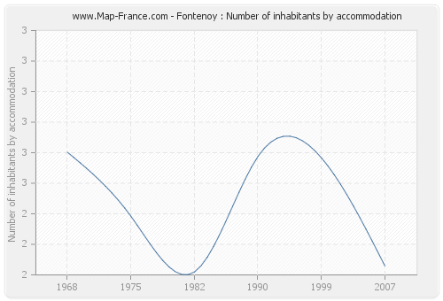 Fontenoy : Number of inhabitants by accommodation