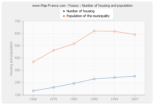 Fossoy : Number of housing and population