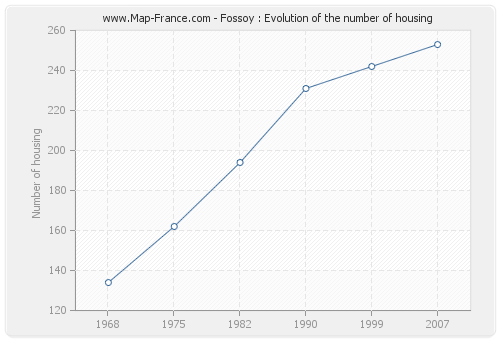 Fossoy : Evolution of the number of housing