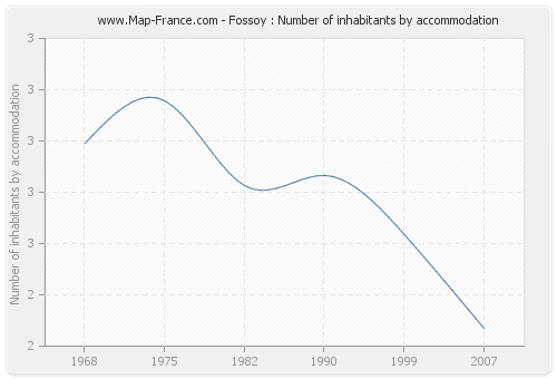 Fossoy : Number of inhabitants by accommodation