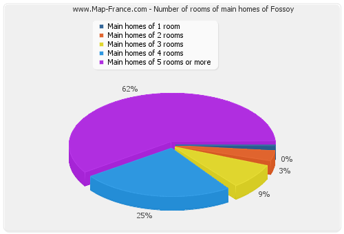 Number of rooms of main homes of Fossoy