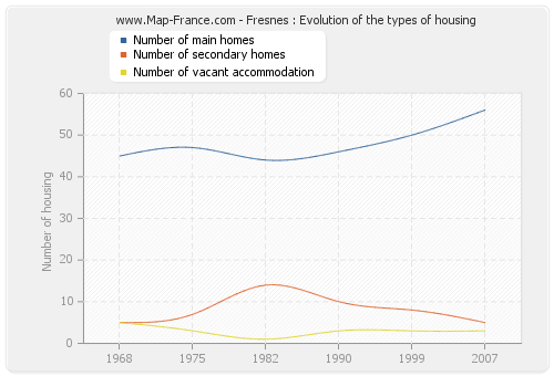 Fresnes : Evolution of the types of housing