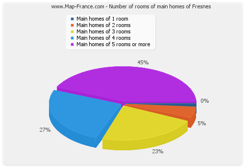 Number of rooms of main homes of Fresnes