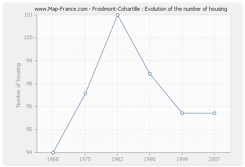 Froidmont-Cohartille : Evolution of the number of housing