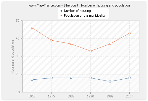 Gibercourt : Number of housing and population