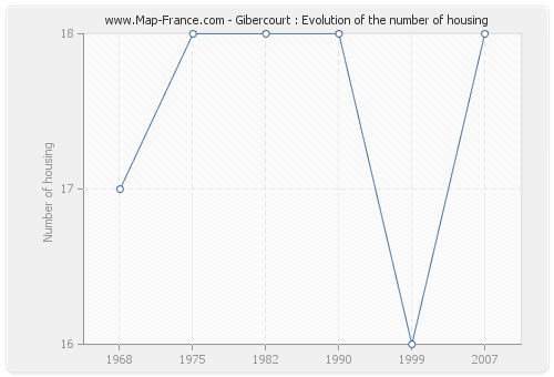 Gibercourt : Evolution of the number of housing