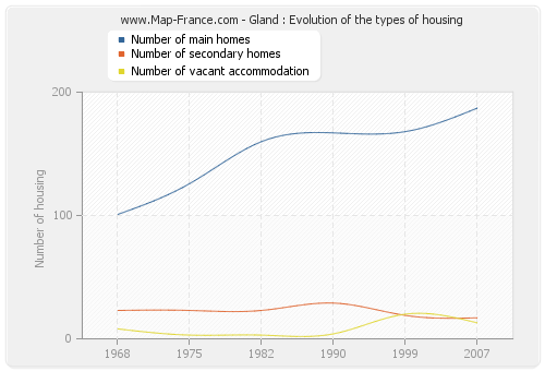 Gland : Evolution of the types of housing