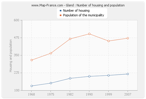 Gland : Number of housing and population