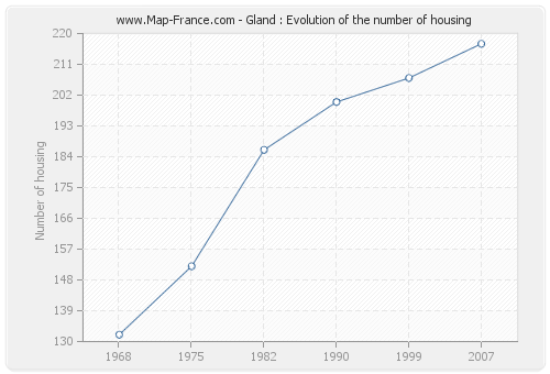 Gland : Evolution of the number of housing