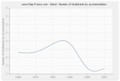 Gland : Number of inhabitants by accommodation