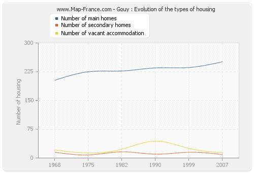 Gouy : Evolution of the types of housing