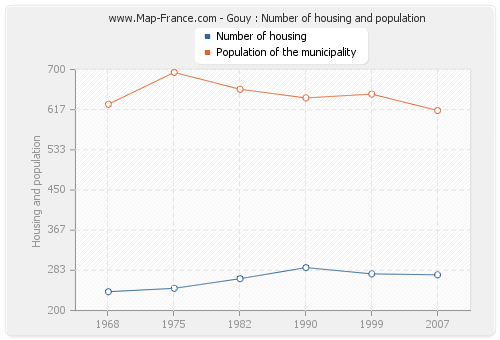 Gouy : Number of housing and population