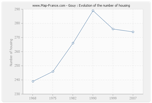 Gouy : Evolution of the number of housing