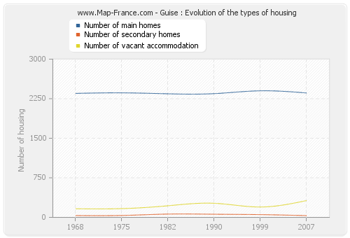 Guise : Evolution of the types of housing