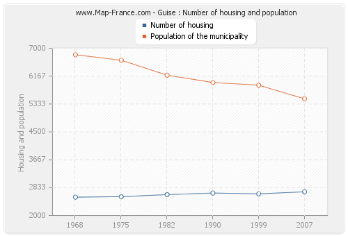 Guise : Number of housing and population