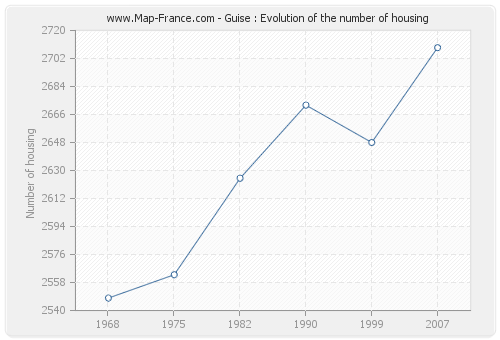 Guise : Evolution of the number of housing