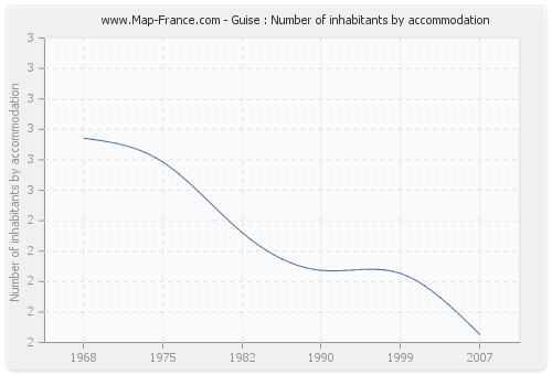 Guise : Number of inhabitants by accommodation