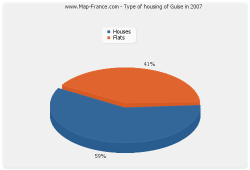 Type of housing of Guise in 2007