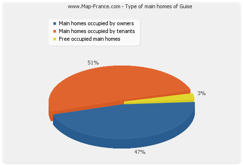 Type of main homes of Guise