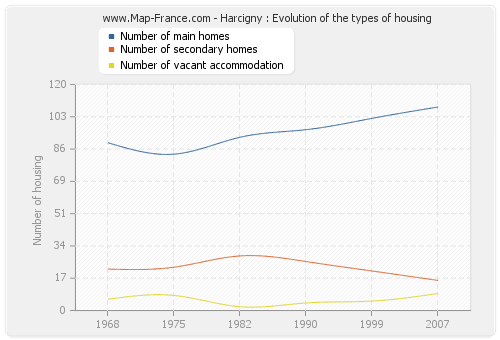 Harcigny : Evolution of the types of housing