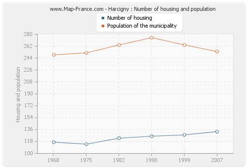 Harcigny : Number of housing and population