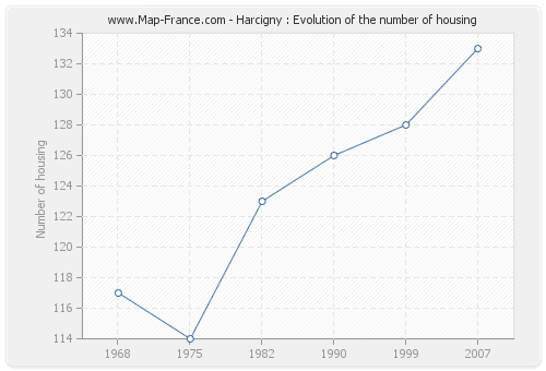 Harcigny : Evolution of the number of housing