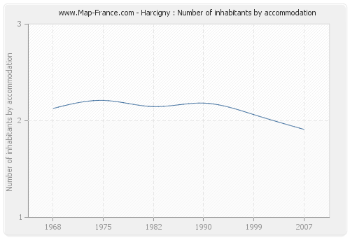 Harcigny : Number of inhabitants by accommodation