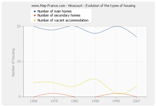 Hinacourt : Evolution of the types of housing