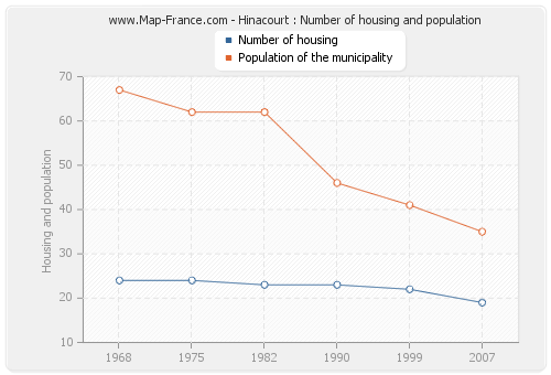 Hinacourt : Number of housing and population