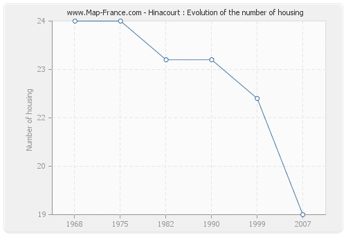 Hinacourt : Evolution of the number of housing