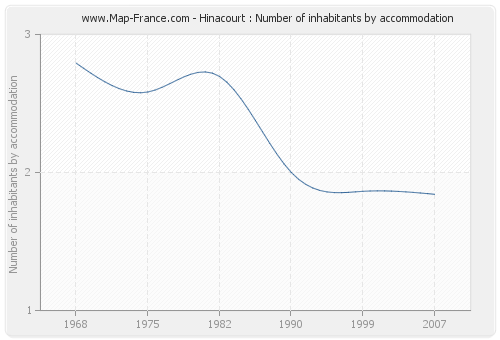 Hinacourt : Number of inhabitants by accommodation