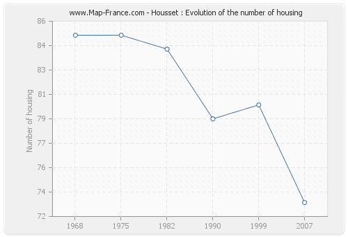 Housset : Evolution of the number of housing