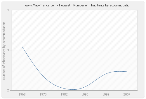 Housset : Number of inhabitants by accommodation