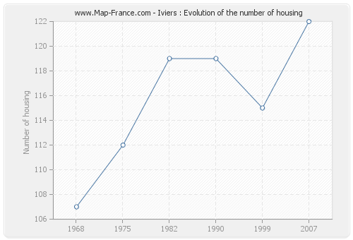 Iviers : Evolution of the number of housing