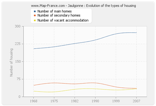 Jaulgonne : Evolution of the types of housing