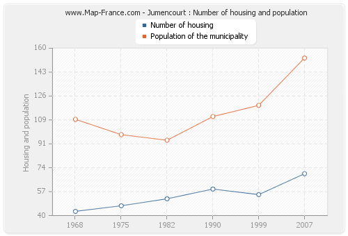 Jumencourt : Number of housing and population