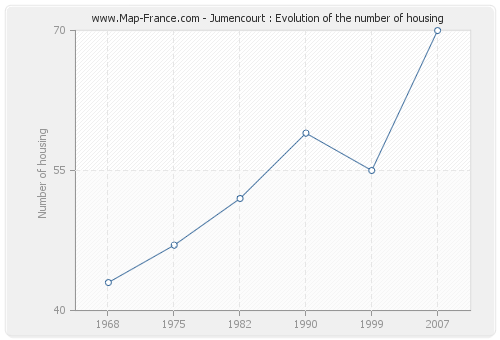 Jumencourt : Evolution of the number of housing