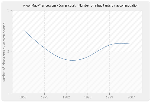Jumencourt : Number of inhabitants by accommodation