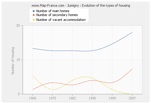 Jumigny : Evolution of the types of housing