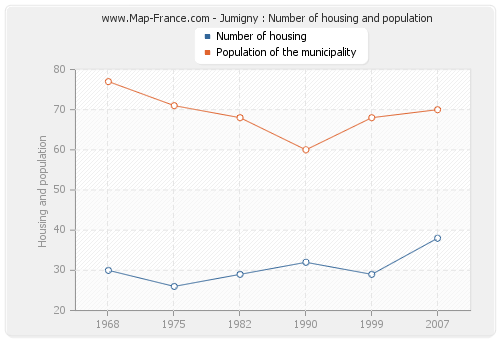 Jumigny : Number of housing and population
