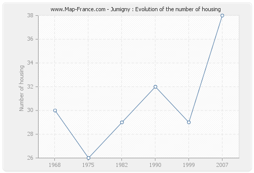 Jumigny : Evolution of the number of housing