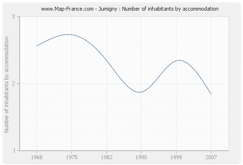 Jumigny : Number of inhabitants by accommodation